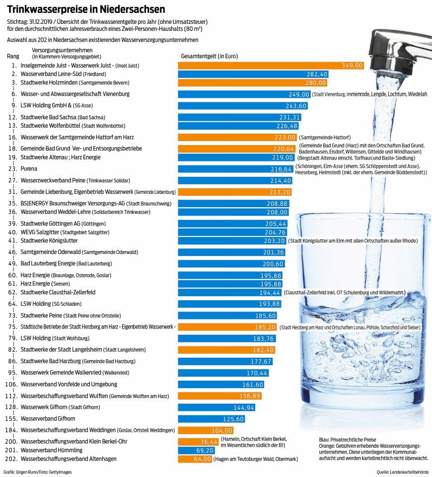 Trinkwasserpreise in Niedersachsen.