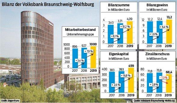 Bilanz der Volksbank BraWo