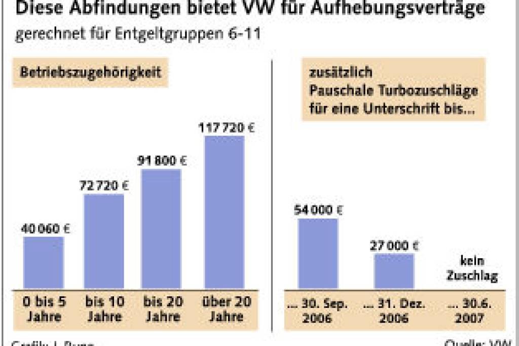 Für Wen Lohnt Sich Die Vw Abfindung Wirtschaft Braunschweiger